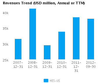 Graph of Revenues Trend for Hess Corp. (NYSE: HES)