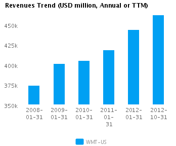Graph of Revenues Trend for Wal-Mart Stores Inc. (NYSE:WMT)