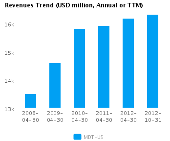 Graph of Revenues Trend for Medtronic Inc. (NYSE:MDT)