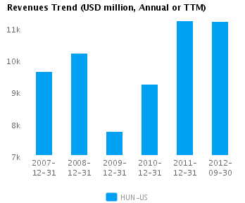 Graph of Revenues Trend for Huntsman Corp. (NYSE: HUN)