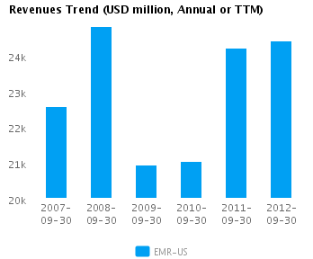 Graph of Revenues Trend for Emerson Electric Co. (NYSE: EMR)