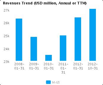 Earnings Analysis: Macy's Inc. (NYSE:M)