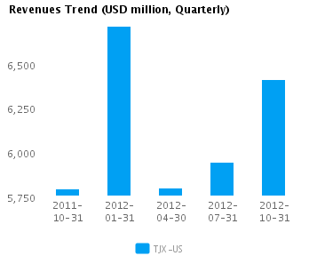 Graph of Revenues Trend for TJX Cos. (NYSE:TJX)