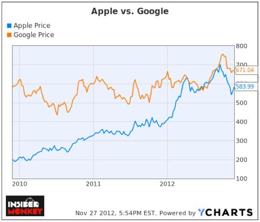 Apple Inc. (AAPL), Google Inc (GOOG), YCharts