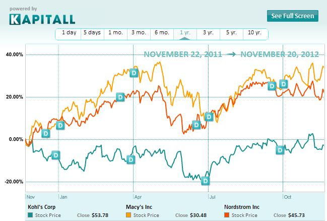 Macy's: A Growth Stock For Your Black Friday Radar Screen