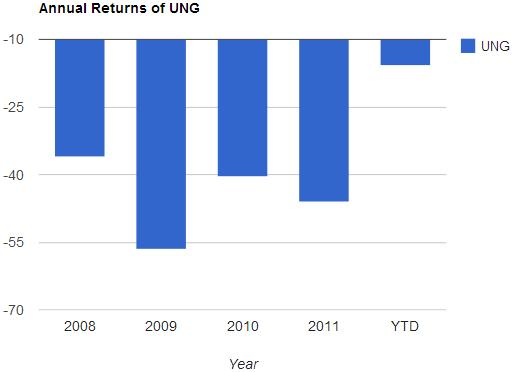 UNG's Woes Visualized
