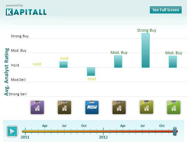 6 Stocks on Winning Streaks Short Sellers Don't Believe In