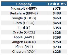 The 10 Biggest Cash Generators on the S&P 500