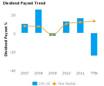Dividend Payout % charted with respect to Peers for Chesapeake Energy Corp. (NYSE:CHK)