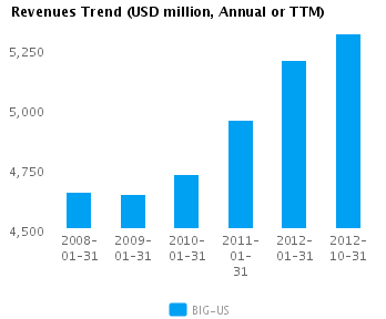 Graph of Revenues Trend for Big Lots Inc. (NYSE:BIG)