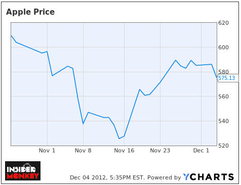 Apple Inc. (AAPL) Price Chart, Post Q4 earnings