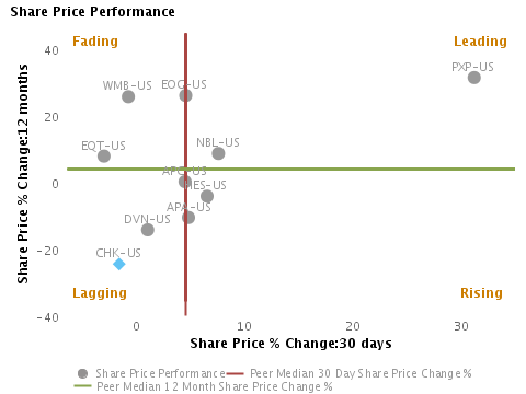Stock price performance over the last month vs. last year charted with respect to peers for Chesapeake Energy Corp. (NYSE:CHK)