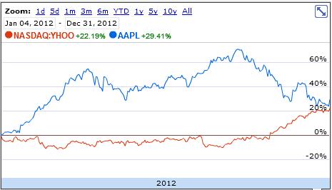 Apple Inc. (NASDAQ:AAPL) YHOO