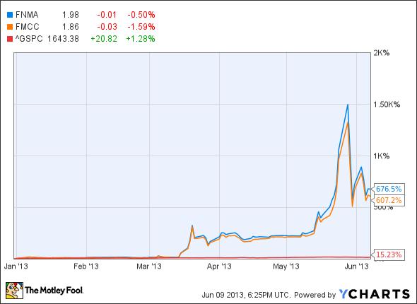 The 2 Most Popular Stocks Last Week