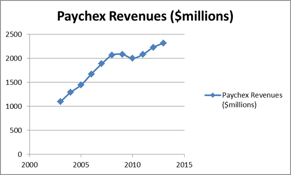 Paychex, Inc. (PAYX): How to Play the Data Processing Sector