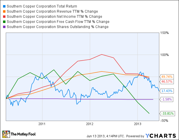 Is Southern Copper Corp (SCCO) Stock Destined for Greatness?