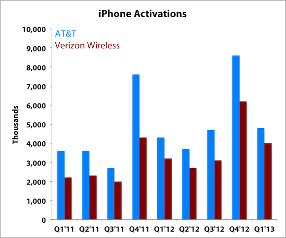 AT&T Inc. (T) Tightens Its Purse Strings at Apple Inc. (AAPL)'s Expense