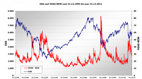 DAX_vs.VDAX-NEW