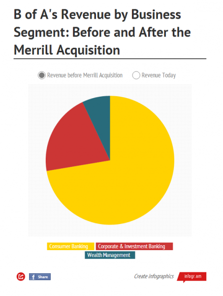 How Merrill Lynch Became Bank of America s Unlikely Savior