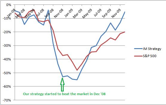 IM Strategy in Bear Markets