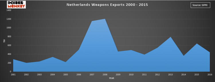 Countries that Export the Most Weapons in the World