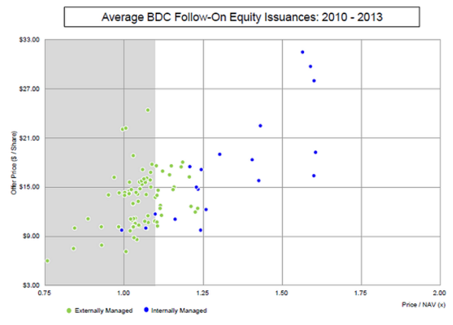 BDC Follow-On Equity Issuance