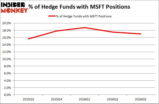 microsoft funds