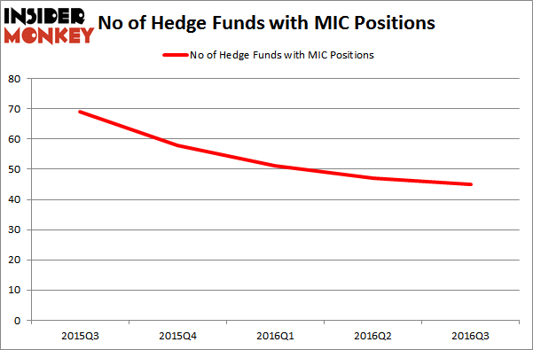 MacquarieHedgeFundsMIC