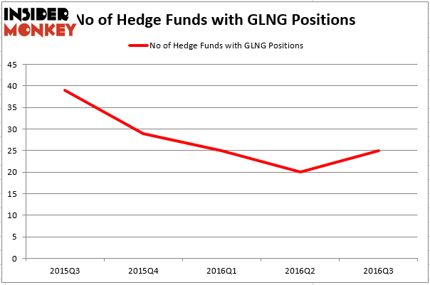 HedgeFundSentimentChart (9)