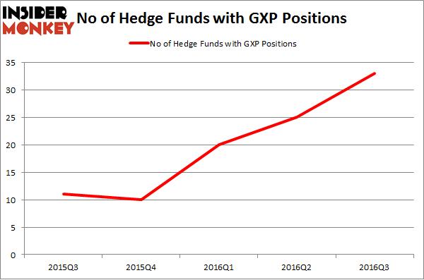 GXP Chart