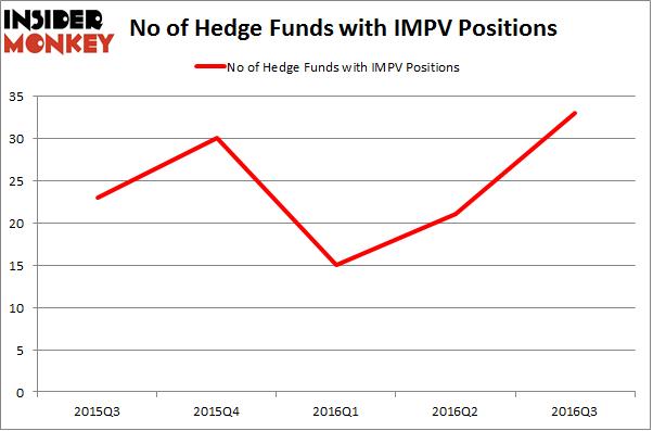 IMPV Chart
