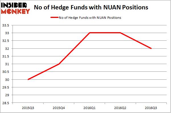 NUAN Chart
