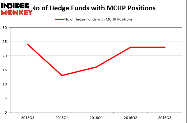 HedgeFundSentimentChart (33)