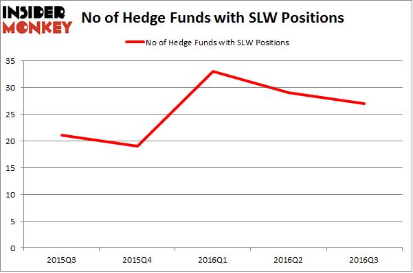SLW Chart
