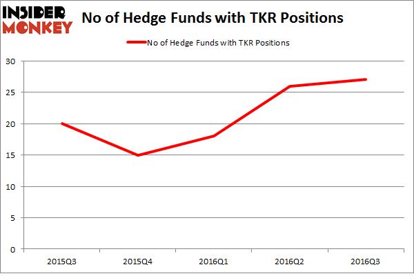 TKR Chart