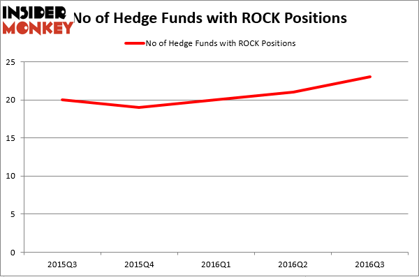 HedgeFundSentimentChart (37)