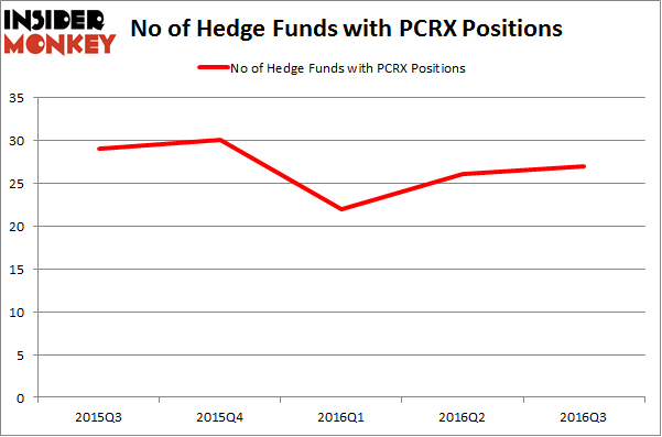 PCRX Chart