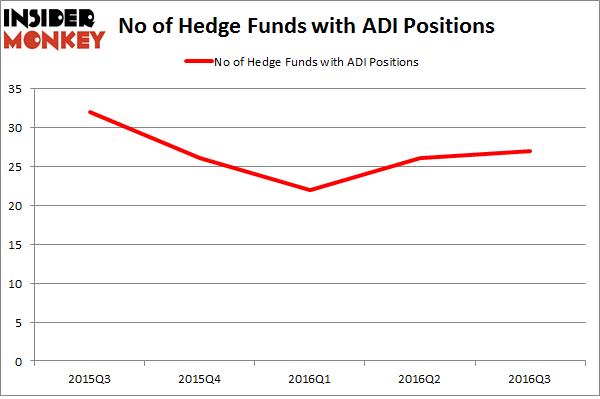 ADI Chart