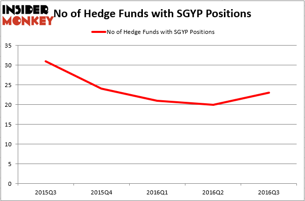 HedgeFundSentimentChart (38)
