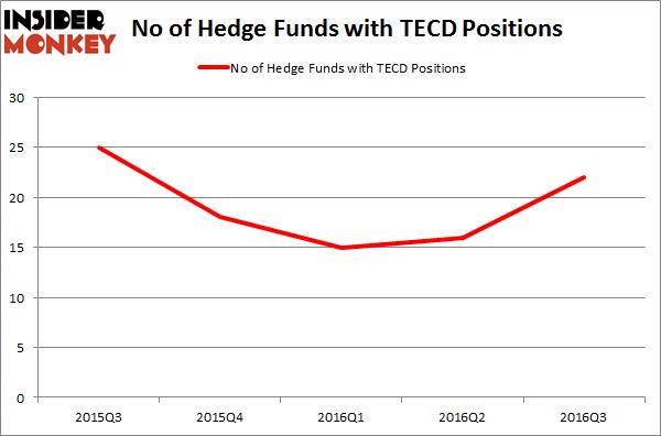 TECD Chart
