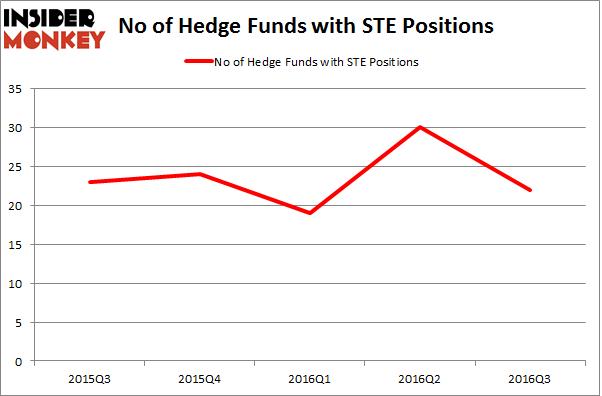 STE Chart
