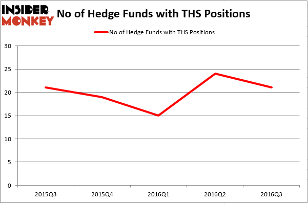 HedgeFundSentimentChart (46)