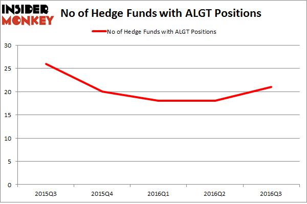 ALGT Chart