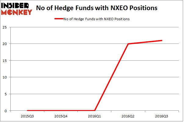 NXEO Chart