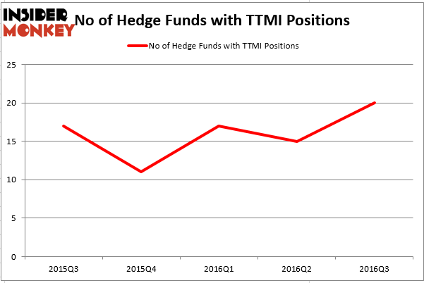 HedgeFundSentimentChart (50)