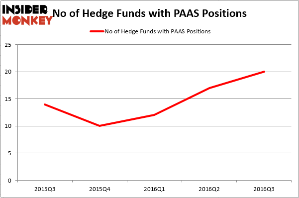HedgeFundSentimentChart (66)