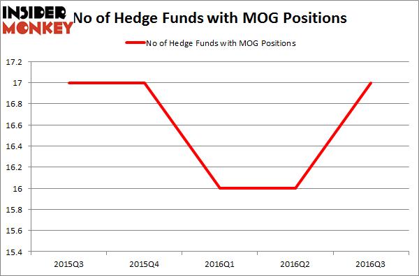 MOG.A Chart