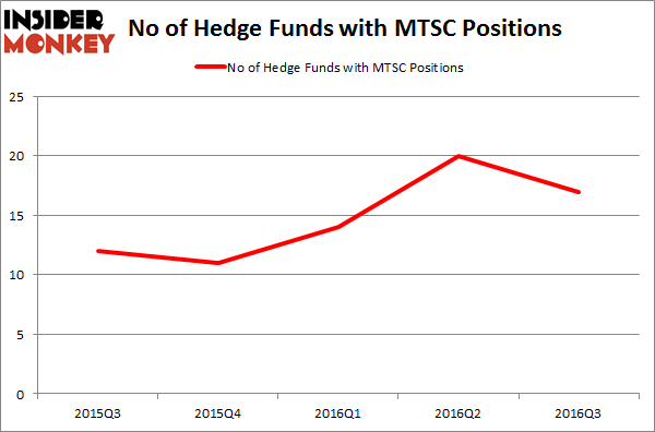 MTSC Chart