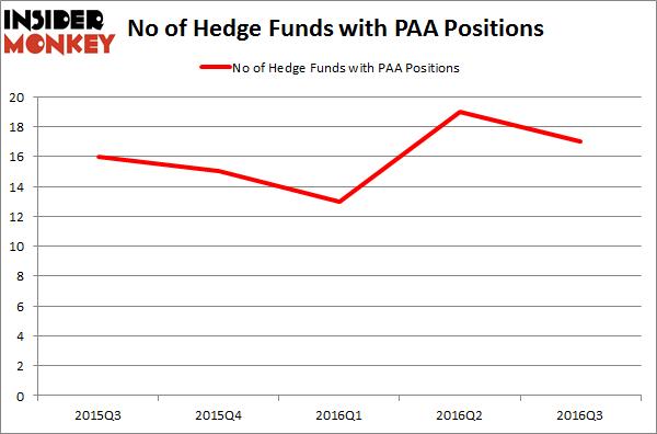 PAA Chart