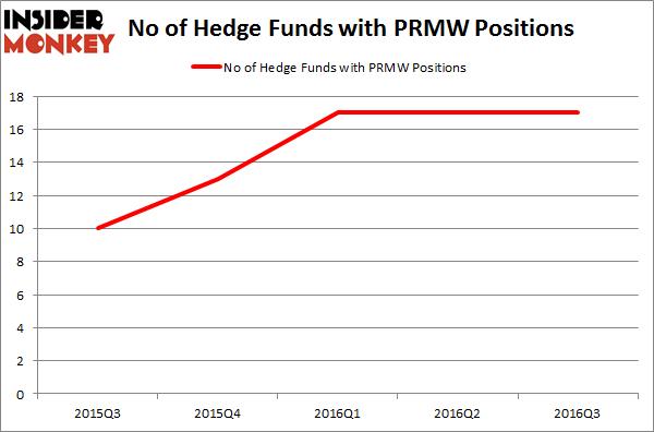 PRMW Chart